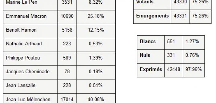 [Présidentielles] résultats du 1er tour à Montreuil
