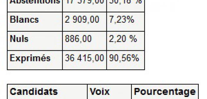 [Présidentielles] résultats du second tour à Montreuil